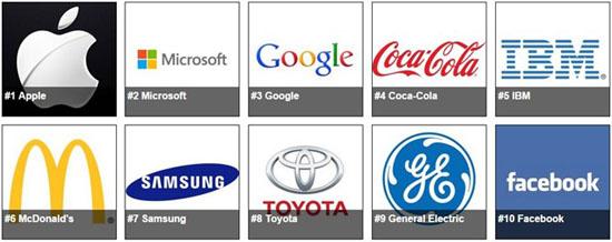 Apple là thương hiệu đắt giá nhất thế giới năm 2015