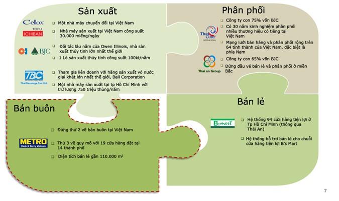 Chiến lược kinh doanh của người Thái