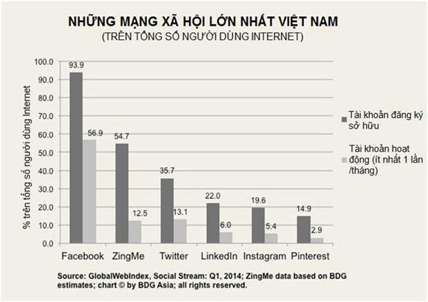 Tỷ lệ người dùng mạng xã hội/người dùng internet Việt Nam 2014