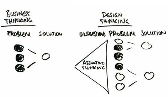 Dự án áp dụng Design Thinking gồm các giai đoạn phân tán và tập trung