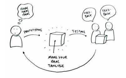"""Design Thinking là """"xây dựng sản phẩm mẫu"""""""