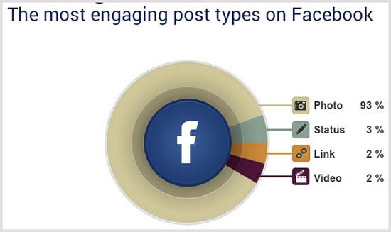 Dùng hình ảnh thay lời nói – chìa khóa vàng của content marketing