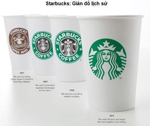 Khi thương hiệu muốn bỏ tên ra khỏi logo