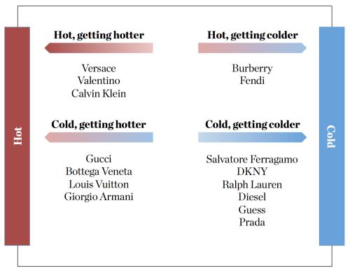 Bảng đo nhiệt độ của thương hiệu tiết lộ các cơ hội đầu tư cho các doanh nghiệp cùng ngành khi họ đang có xu hướng đầu tư vào các thương hiệu nhỏ nhưng nhiệt độ đang nóng lên.