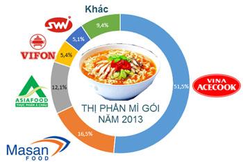 Cuộc chiến mì gói: Masan, Asia Food, Micoem cùng tấn công Hảo Hảo