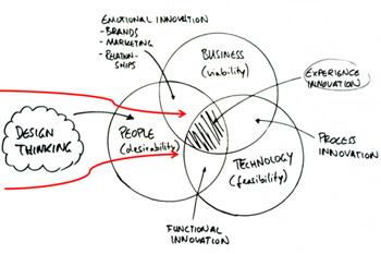 """""""Design thinking"""" - Tư duy thiết kế cho khởi tạo sản phẩm mới"""