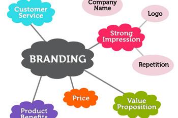 Thiết kế thương hiệu là gì?