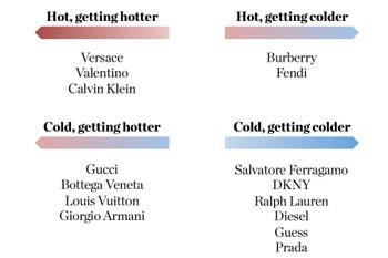 Thương hiệu thời trang cao cấp nào hot nhất 2015?