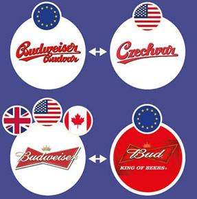 Tranh chấp tên thương hiệu Budweiser giữa công ty Mỹ và nước Cộng hòa Czech đã được tòa án quyết định về quyền đặt tên tại những quốc gia trên thế giới. Theo đó, đa số khu vực Châu Âu, Budweiser (của Mỹ) được chuyển thành Bud, và tại thị trường Mỹ và Canada, Bud-weiser (của CH Czech) được gọi là Czechvar.