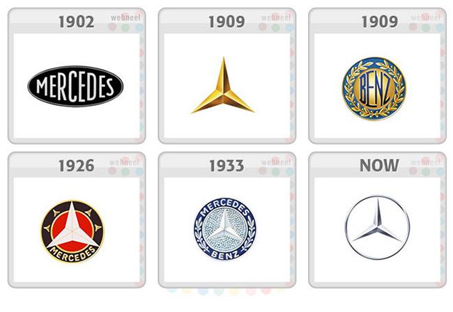 Logo Mercedes phát triển theo thời gian.