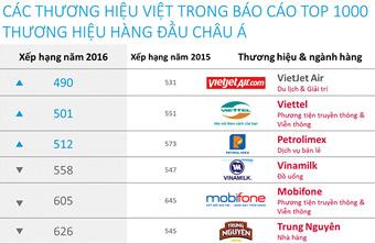 Khám phá Top 1000 thương hiệu hàng đầu Châu Á