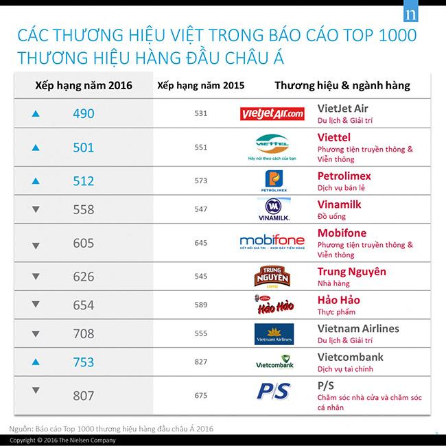 Top 1000 thương hiệu hàng đầu Châu Á