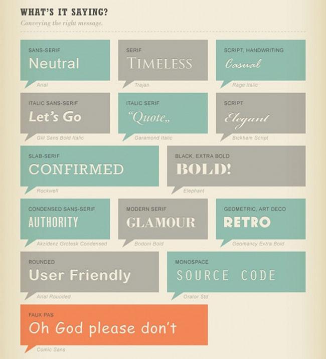 những kỹ thuật typography