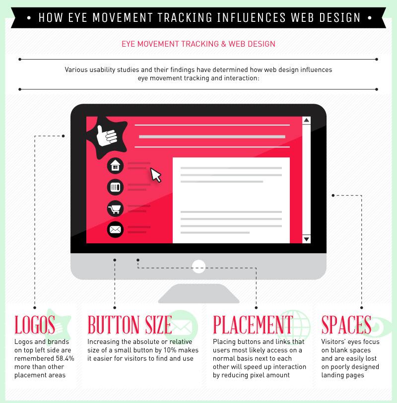 đặt các yếu tố thu hút mắt nhìn vào những vị trí quan trọng ở góc trái trên cùng và bên trái trang web đóng vai trò then chốt.