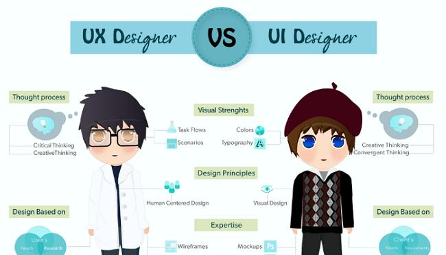 Trong ngành thiết kế có bao nhiêu kiểu thiết kế?