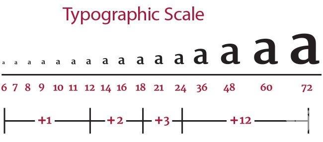 Quy tắc typhographic cho thiết kế web tương tác