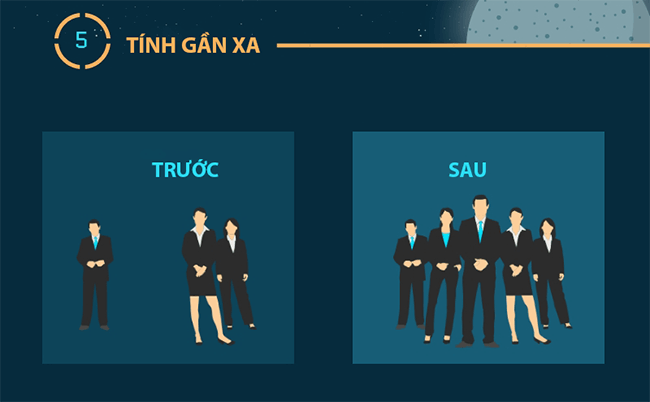 [Infographic] Những nguyên tắc phân cấp thị giác quan trọng
