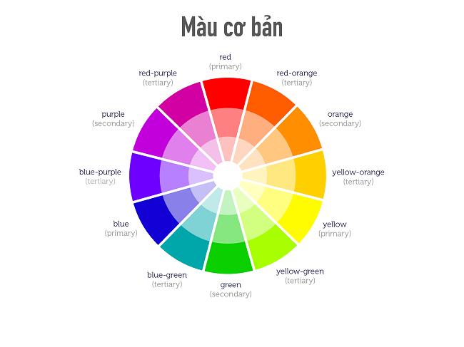 Những thuật ngữ cơ bản về màu sắc ai cũng nên biết