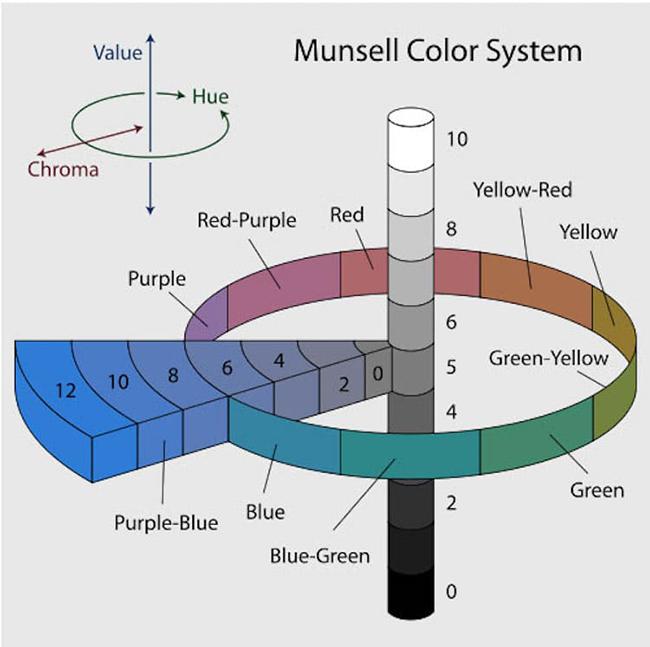Bánh xe màu sắc ra đời như thế nào?