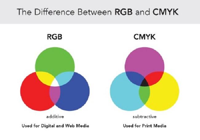Mô hình màu sắc trong thiết kế là gì?