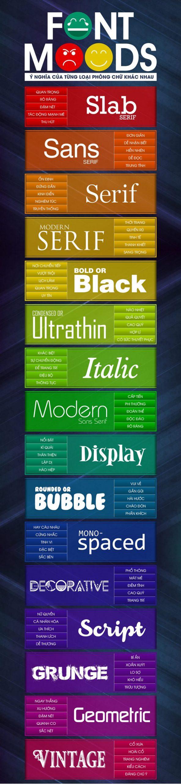 Thương hiệu của bạn phù hợp với font chữ nào?