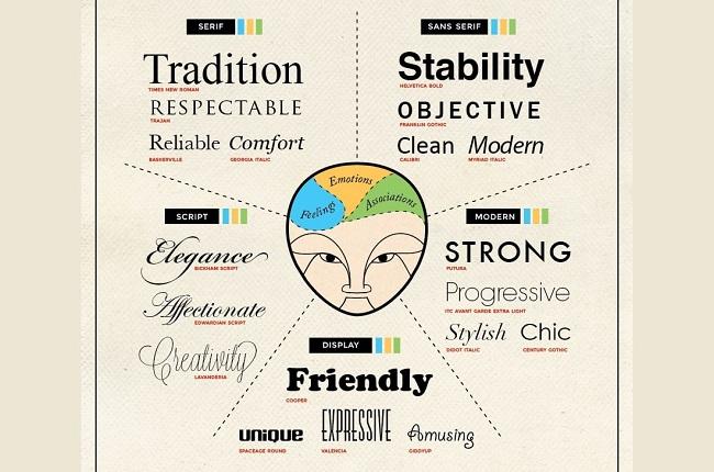 Làm thế nào điều khiển tâm trí khách hàng bằng thiết kế? Phần 1