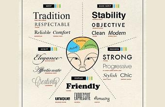 Làm thế nào điều khiển tâm trí khách hàng bằng thiết kế? Phần 2