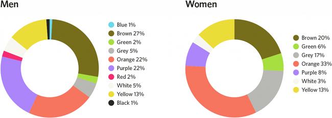 Màu sắc tác động đến hành vi khách hàng như thế nào?